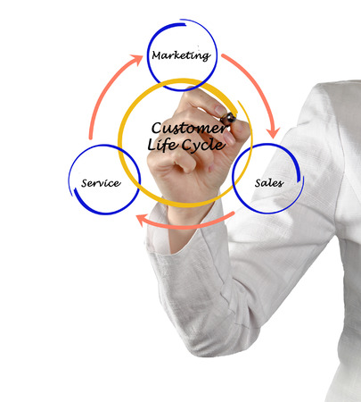 Customer life cycle   photo