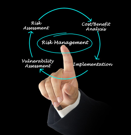 Diagram of risk management  photo