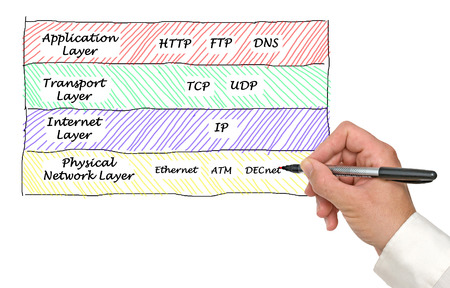tcp ip: Internet protocols