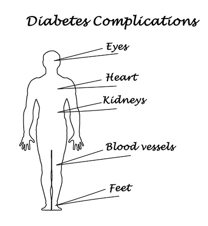diabetes complications photo