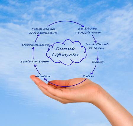 ciclo de vida: Ciclo de vida de la nube Foto de archivo