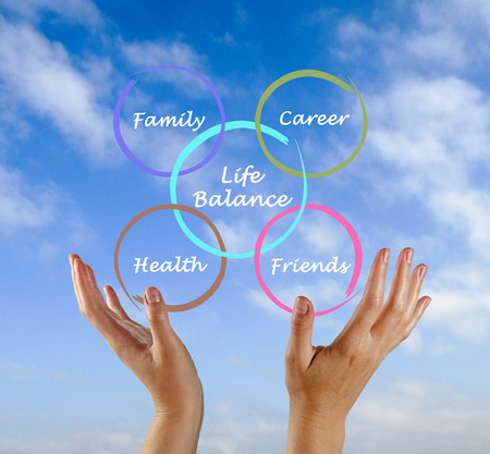 compromise: Diagram of life balance