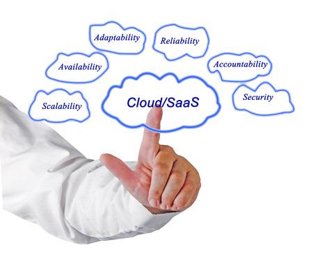 CloudSaas