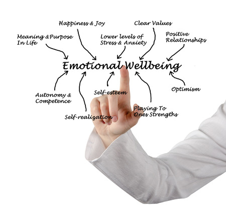 lower value: Emotional Wellbeing