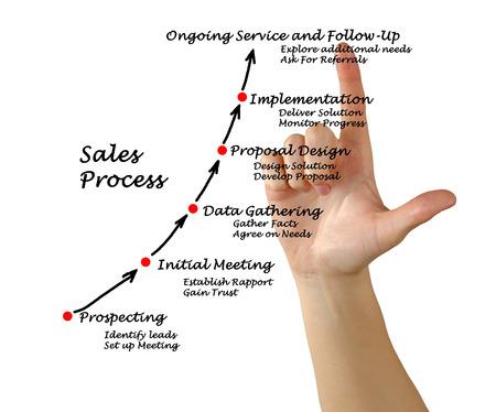 Sales Process  photo