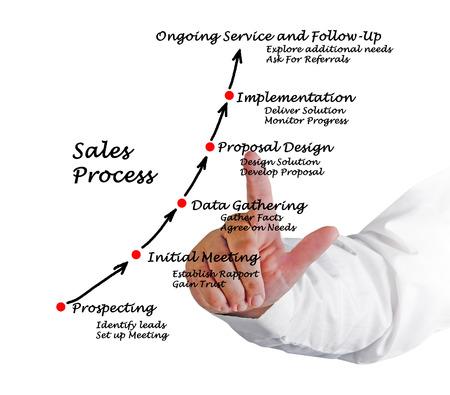 sales person: Sales Process
