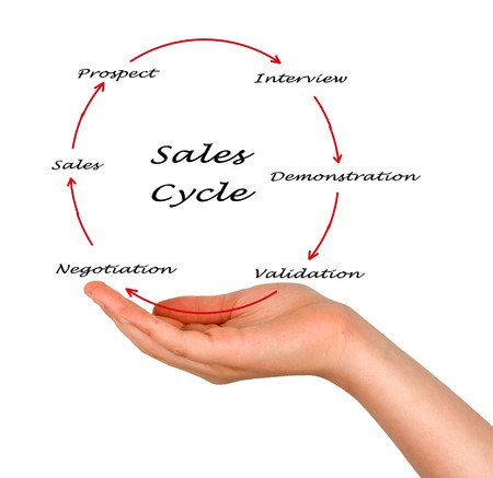 Sales Cycle Stock Photo - 26290391