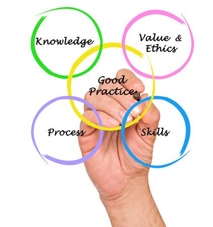 etalon: Diagram of good practice