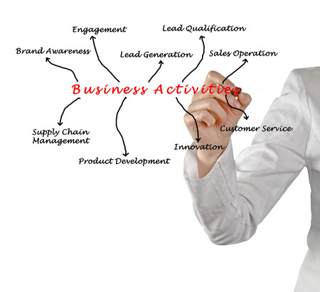 Business Activities  photo
