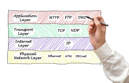 tcp: Internet protocols