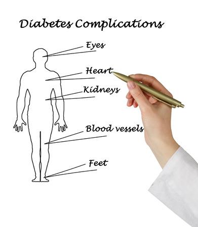 diabetes complications photo