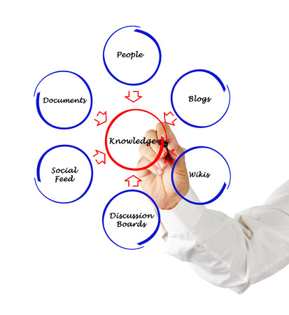 wikis: Diagram of knowledge Stock Photo