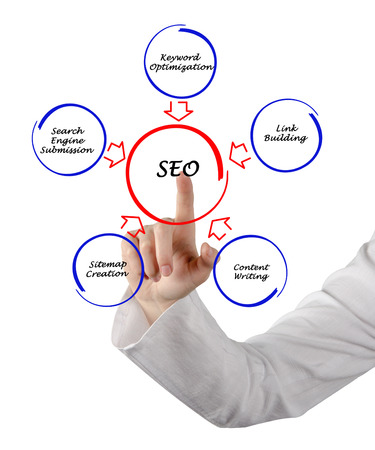 SEO strategies photo