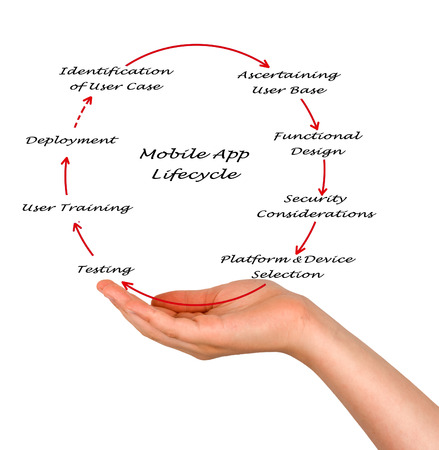 Mobile App Lifecycle Stock Photo - 26290520