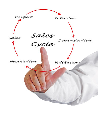 Sales Cycle Stock Photo - 26290524