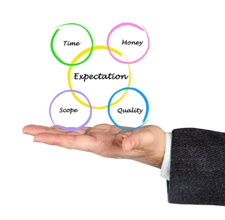 Presentation of expectation diagram photo