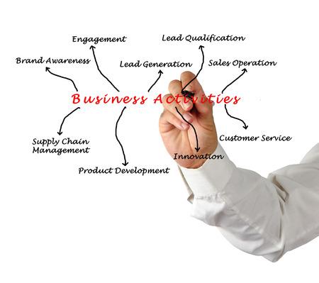 Business Activities  photo