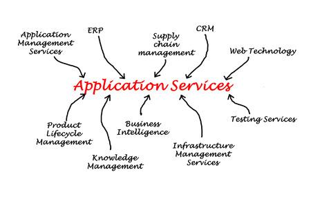 scm: Application Services