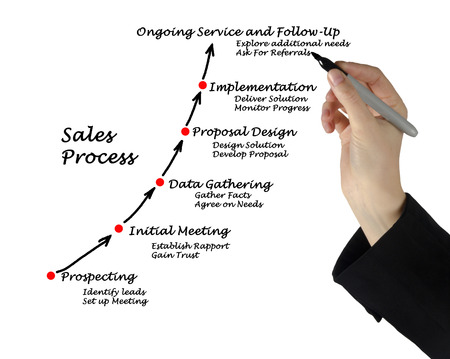 Sales Process  photo
