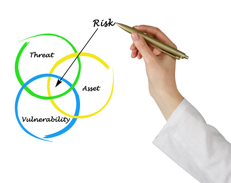 tangible asset: Definition of risk