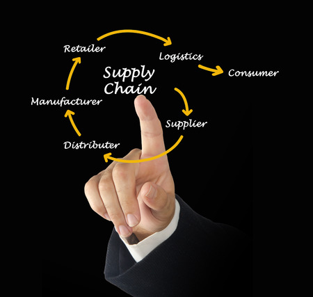 distributeur: Supply Chain Management
