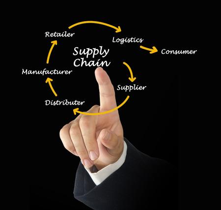 chain: Supply Chain Management