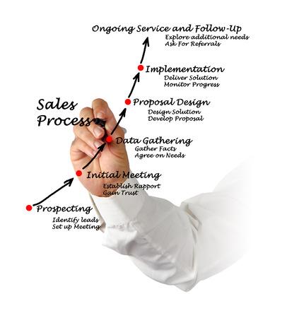 referrals: Sales Process Stock Photo