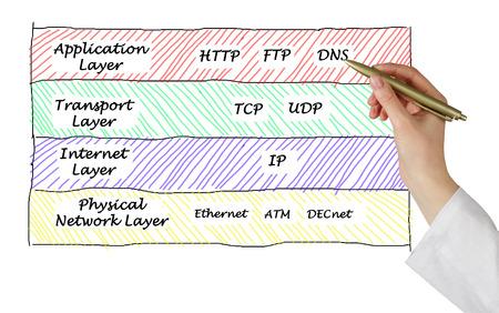 protocols: Internet protocols