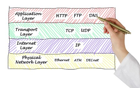 protocols: Protocolli Internet