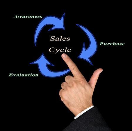 Sale Cycle Stock Photo