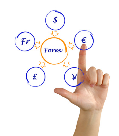 Forex diagram photo