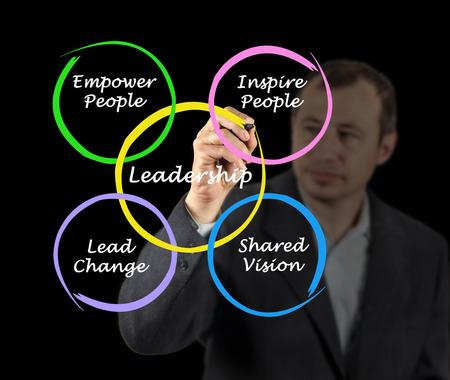 cheff: Leadership diagram