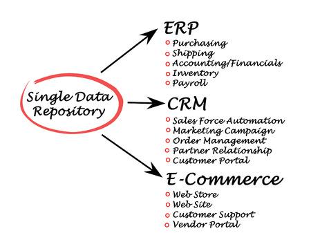 repository: Single Data Repository  Stock Photo