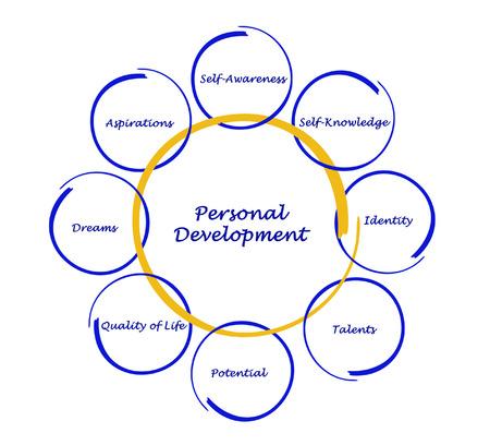 personal development: Personal Development Stock Photo