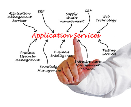 Application Services diagram  photo