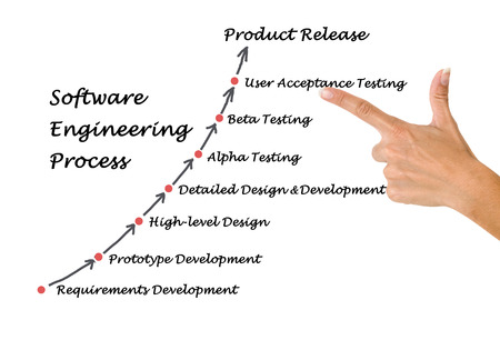 Software Engineering Lifecycle diagram    photo