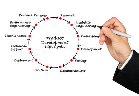 Product Development Life Cycle  photo