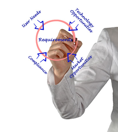 Diagram of requirements Stock Photo