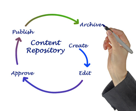 repository: Diagram of content repository Stock Photo