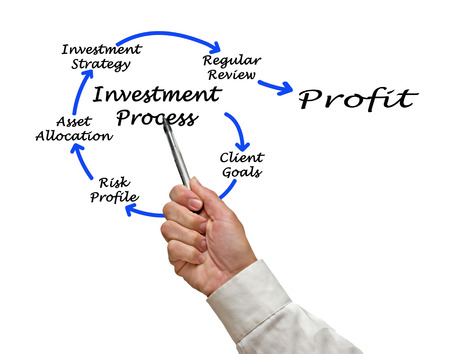 Diagram of investment process photo
