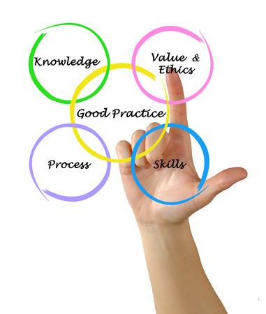 Diagram of good practice photo