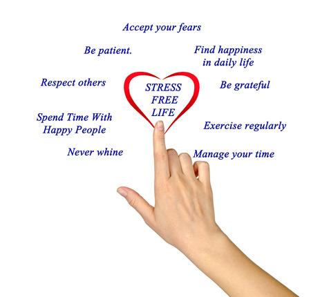 Diagram of Stress free lifestyle tips photo