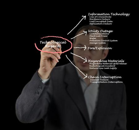 Diagram of Technological hazards photo