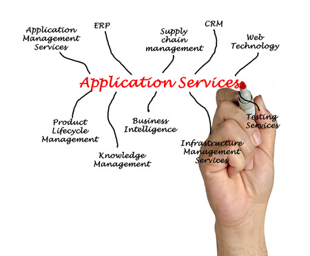 Diagram of Application Services photo