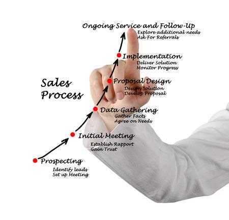 Diagram of Sales Process  photo