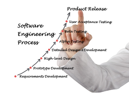 Diagram of Software Engineering Lifecycle  photo