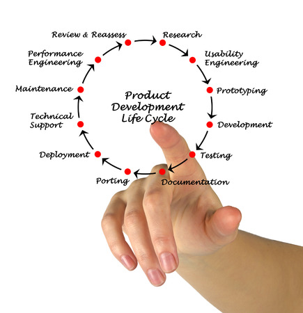 porting: Product Development Life Cycle   Stock Photo