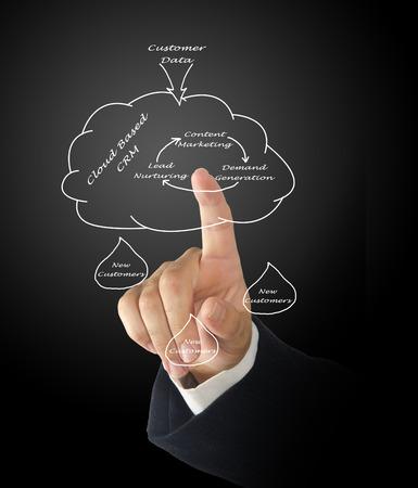 cloud based: Diagram of Marketing diagram