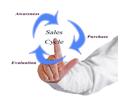 Diagram of Sale Cycle