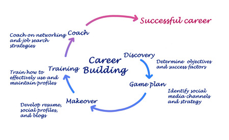 Career building Stock Photo